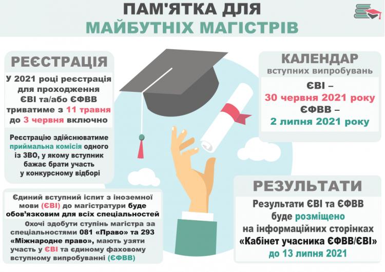 Триває прийом документів для реєстрації вступників для участі в єдиному вступному іспиті (ЄВІ)